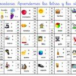 Tarjeta resumen - Aprendemos el abecedario y las sílabas directas